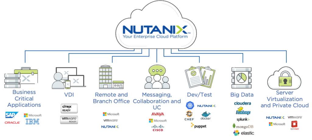 Nutanix plateforme