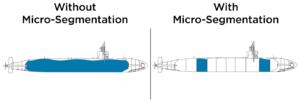 les fuites isolées dans un sous marin qui illustre le processus de micro segmentation